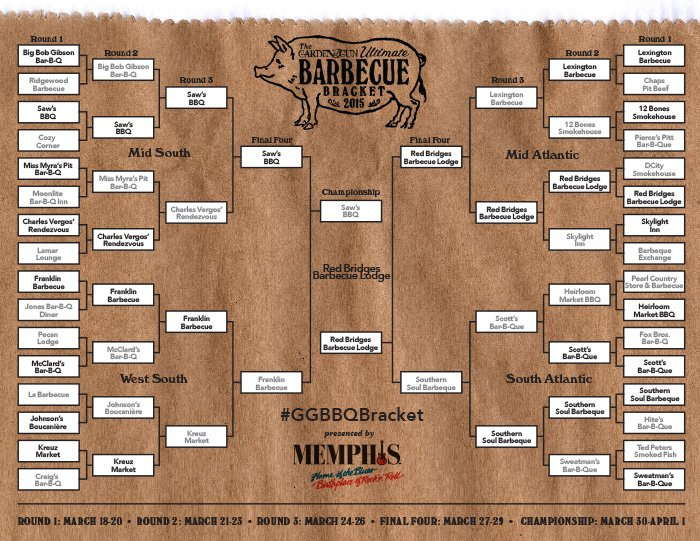 Ultimate-Barbecue-Bracket-champion